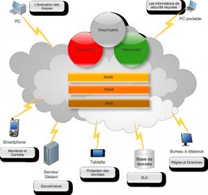 Cloud_computing_map