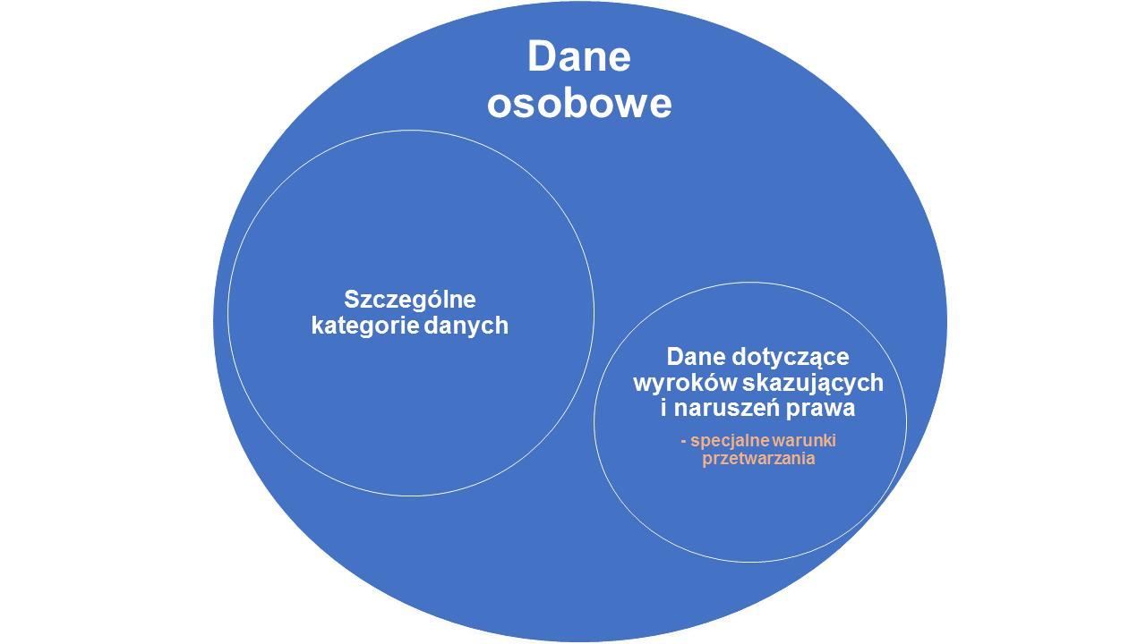 dane osobowe a szczególne kategorie danych